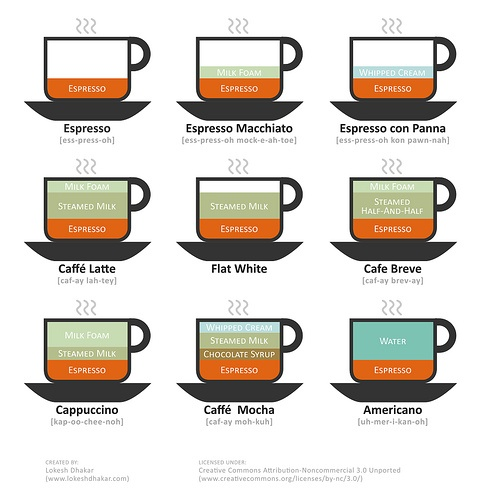Coffee Wikia Chart