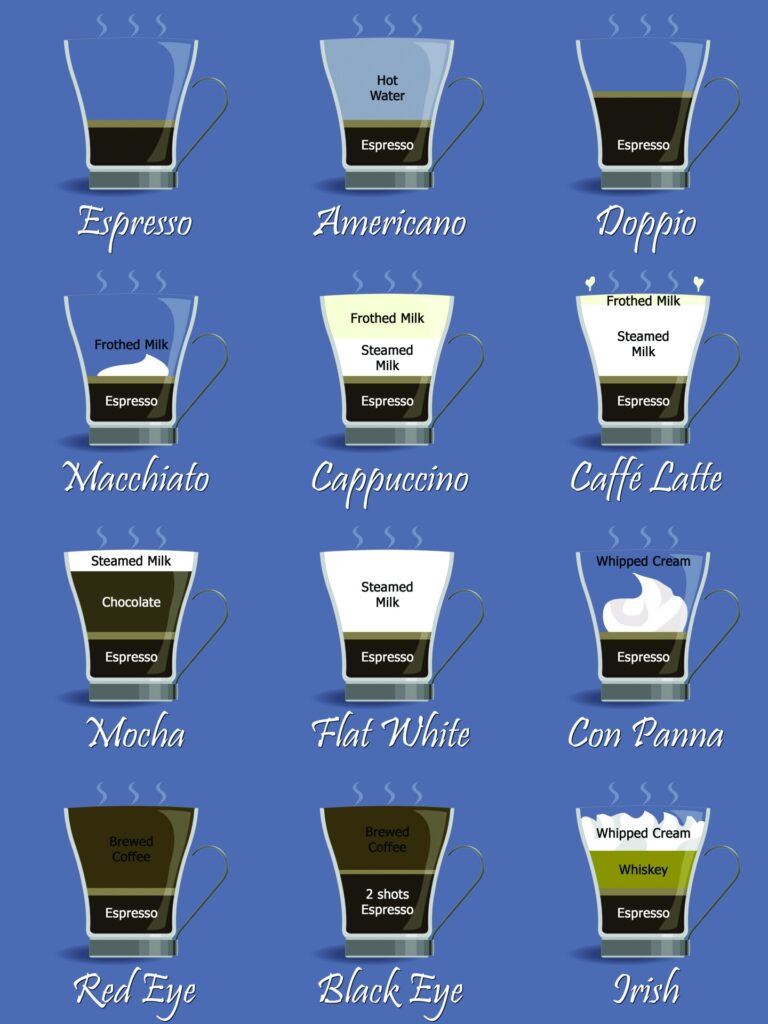 Coffee Chart for Espresso and Coffee Drinks
