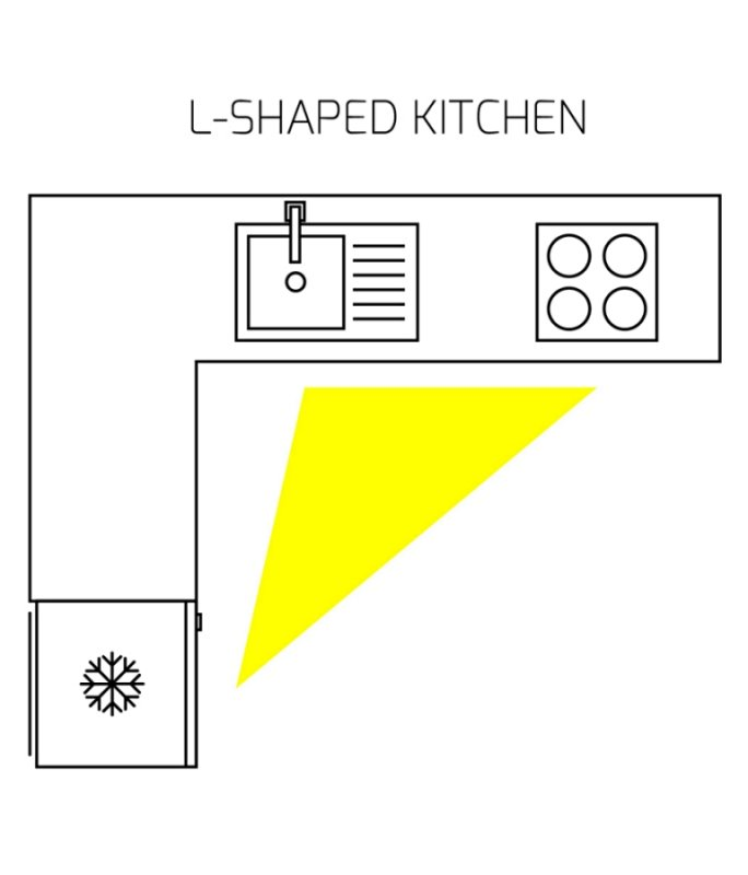 Work triangle in an L-Shaped kitchen design
